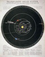Gravity dans le système solaire