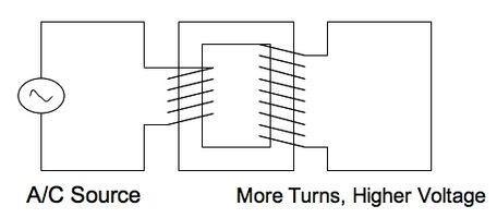 Transformateurs électriques maison