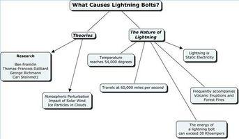 Quelles sont les causes des éclairs?